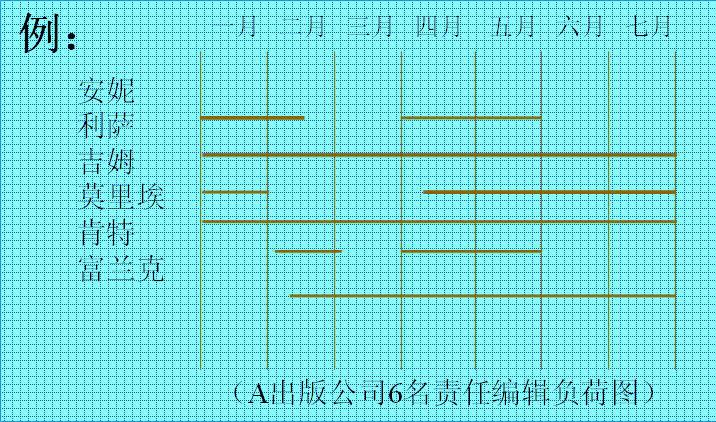 5.绘制甘特图的步骤