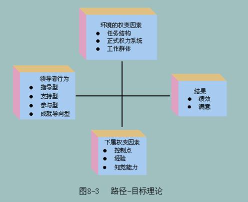 路径-目标理论
