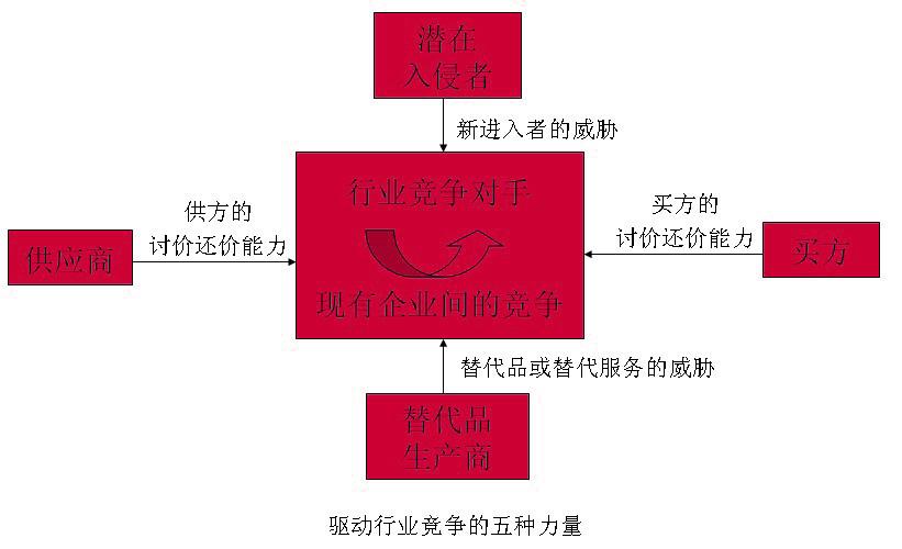 Image:驱动行业竞争的五种力量.jpg