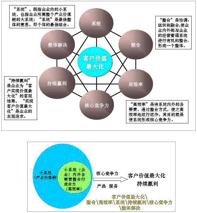 商业模式图片