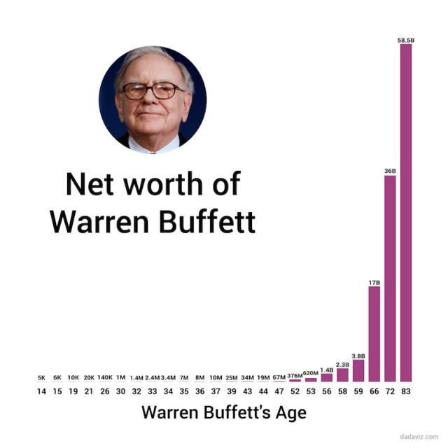 巴菲特和你一样大的时候究竟有多富有? - 木买蚂蚁 - hfzhangping的博客