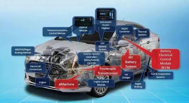 汽车电子电气架构是什么?这些工