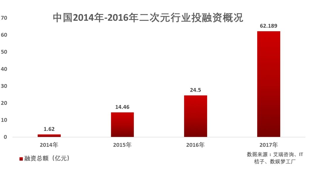 """二次元的""""AB面"""":用户规模已破3亿 但空有市场没有产业"""